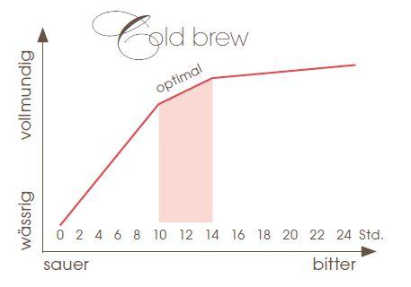 grafik mit den besten zeihzeiten fuer Cold Brew